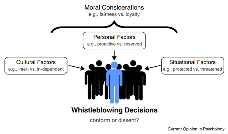 whistleblower whistleblowing